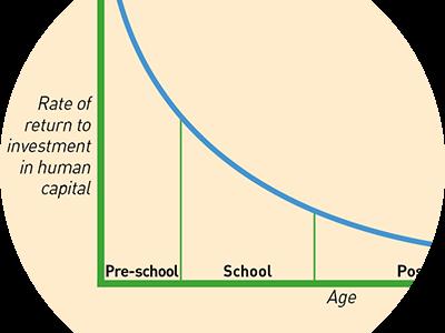 Early Years Economics